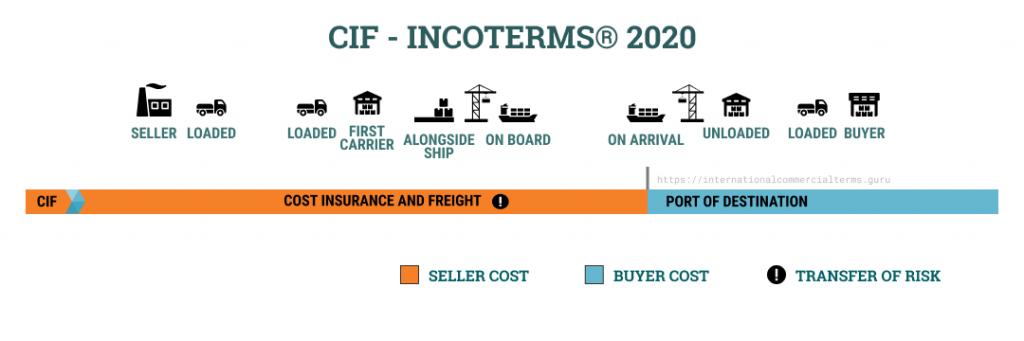 CIF là gì ? – Tìm hiểu về Cost, Insurance, Freight cùng Indochinalines