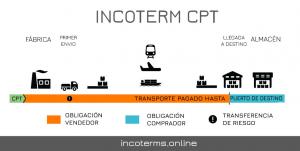 Điều kiện CPT là gì? Những điều cần biết về Carriage Paid To