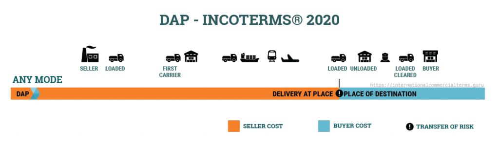 DAP (DELIVERY AT PLACE) – GIAO TẠI ĐỊA ĐIỂM