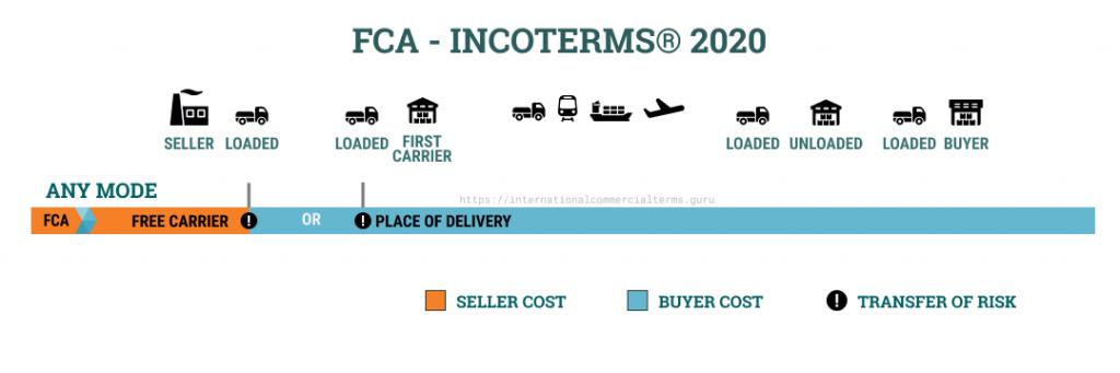 Điều Kiện Giao Hàng Free Carrier (FCA) - Incoterms 2020