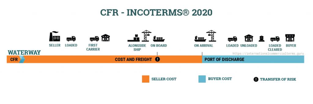 Khái quát về điều kiện CFR Incoterms 2020 — Cost and Freight