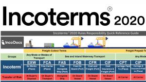 ĐIỀU KIỆN INCOTERMS CFR 2020 - Trách nhiệm 2 bên bán và mua như thế nào?