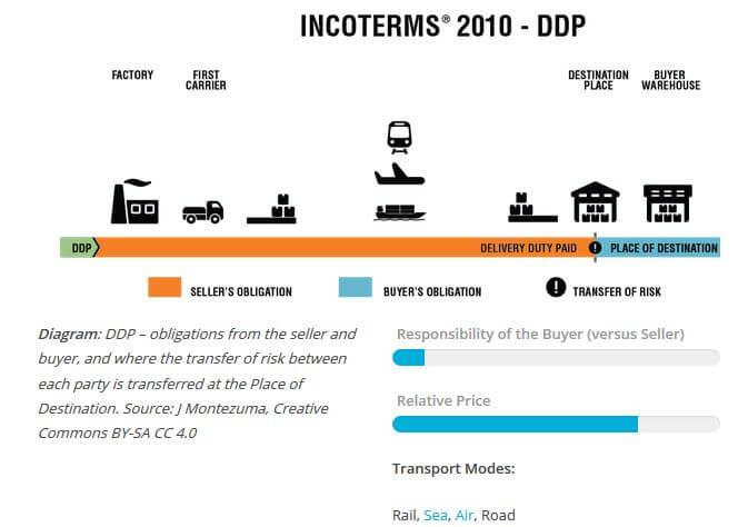 Điều kiện Incoterm DDP trong năm 2010