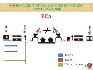 Điều kiện FCA trong vận chuyển quốc tế