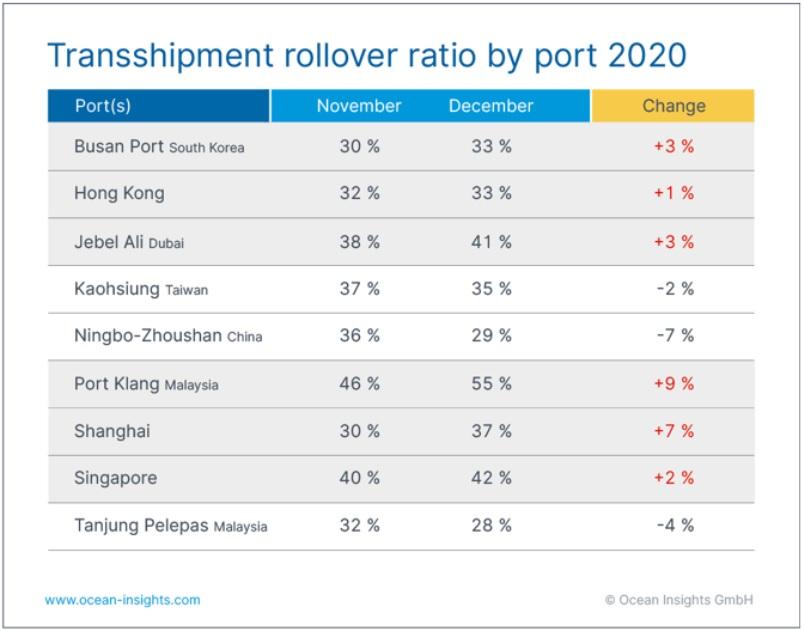 Tỷ lệ các container hàng hoá bị rớt tàu